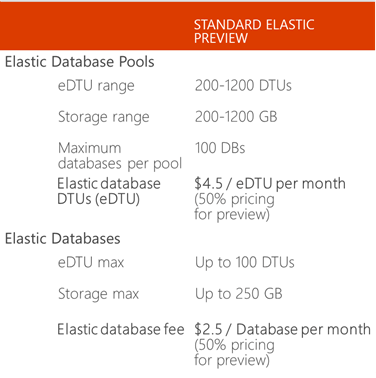 Microsoft elastic databases.