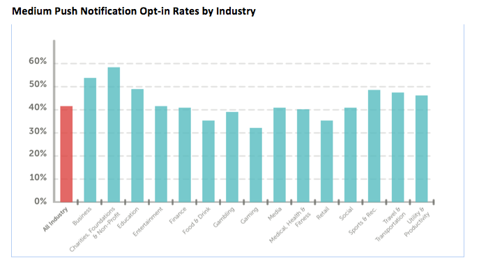 Medium Push Notification Opt-in Rates by Industry