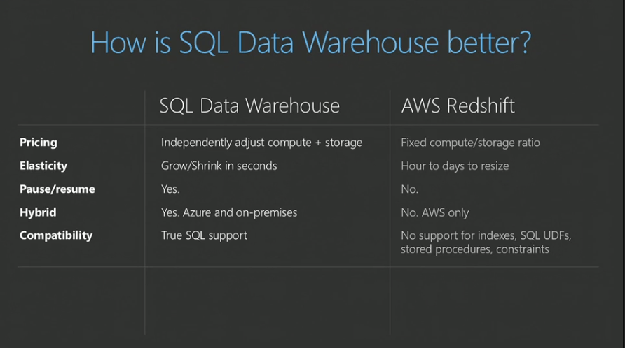 Redshift vs. SQL Data Warehouse