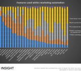 Marketing automation 2015 - feature breakdown