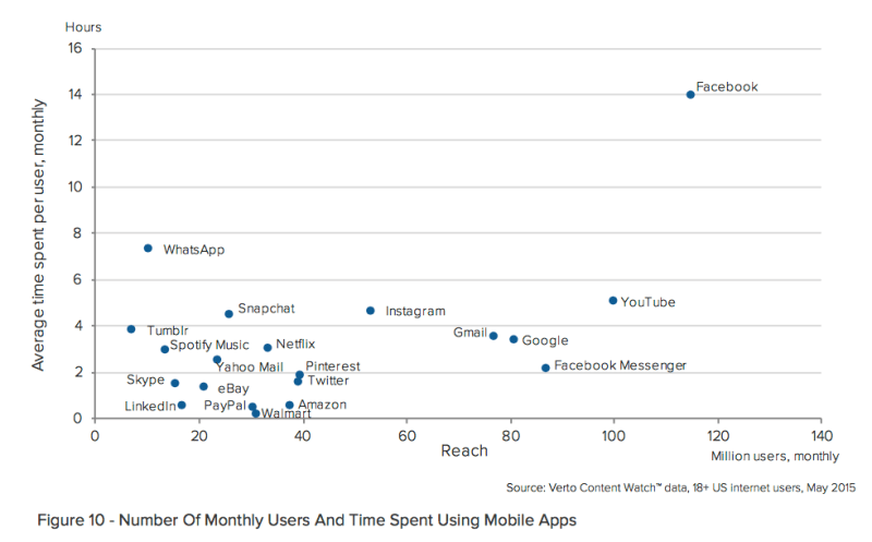 time spent using mobile apps