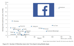 time spent in mobile apps