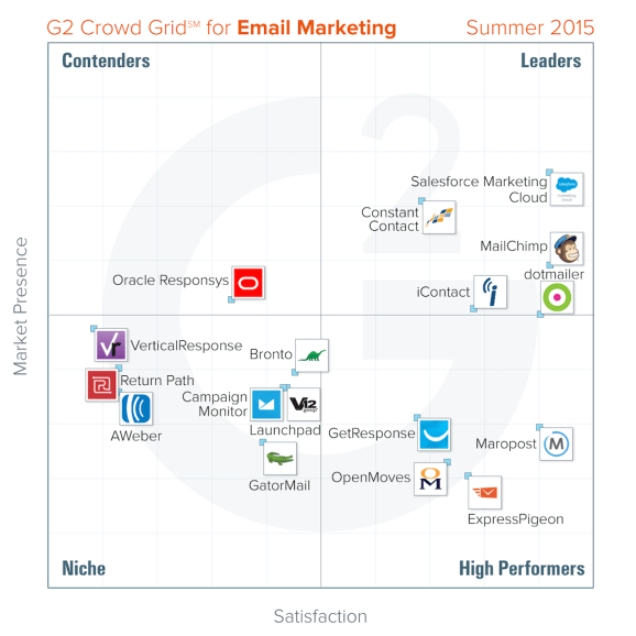 G2 Crowd report finds the two email marketing tools with the highest user satisfaction