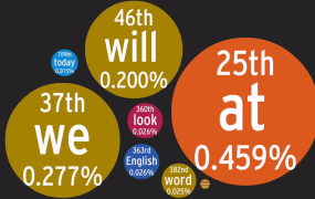 english_language_visualization