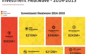 mobile-investment-heatwave