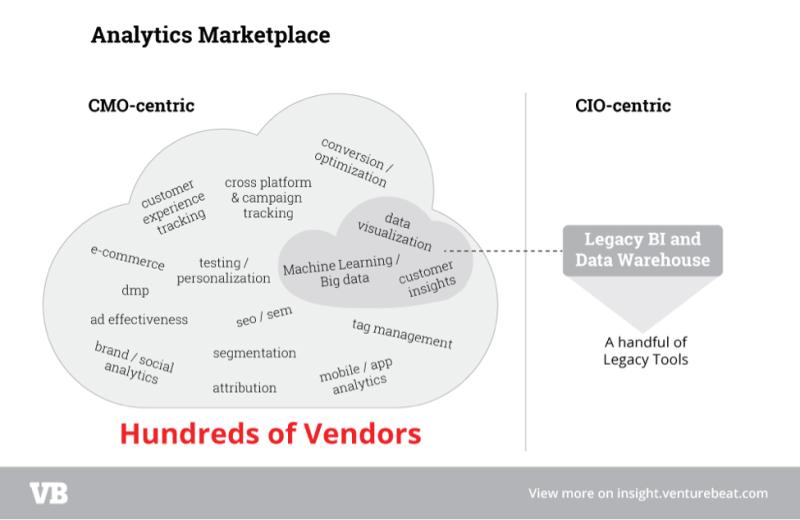 New research: Companies plan to massively increase spend on marketing analytics