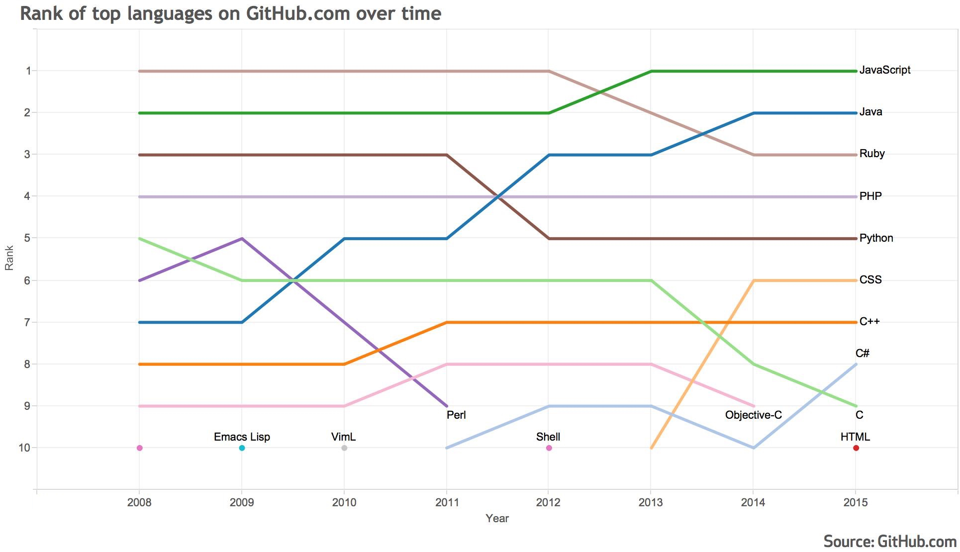 Why is the number 1 programming language on the rise?