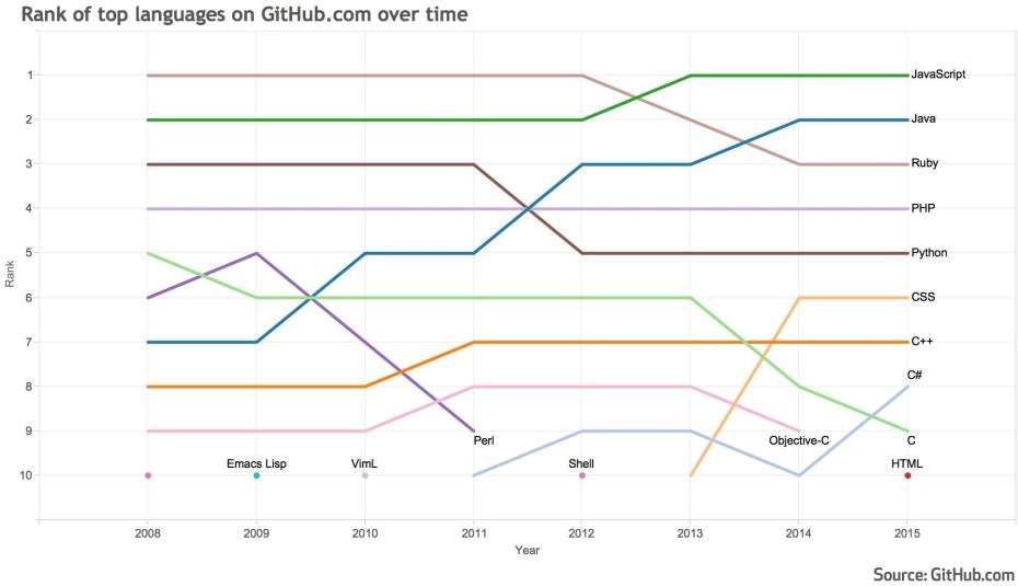 http://i2.wp.com/venturebeat.com/wp-content/uploads/2015/08/github_top_10_programming_languages.jpg?fit=930%2C9999