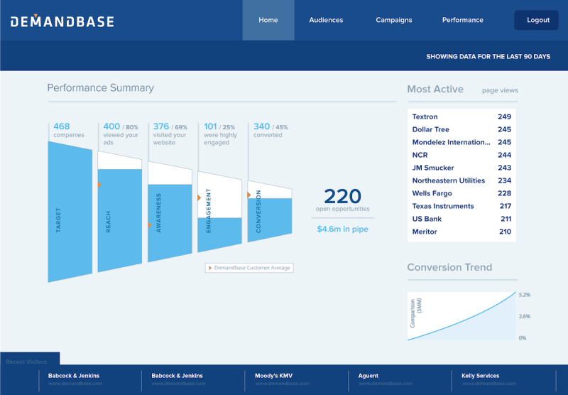A screen from Demandbase
