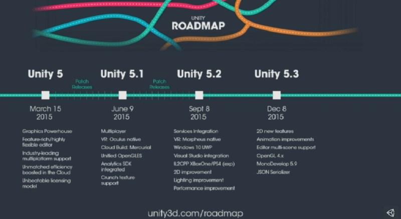 Unity 5 roadmap
