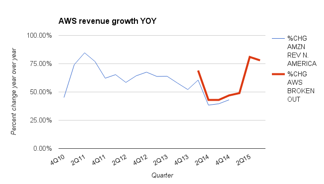 A chart of AWS revenue growth for the third quarter of 2015.