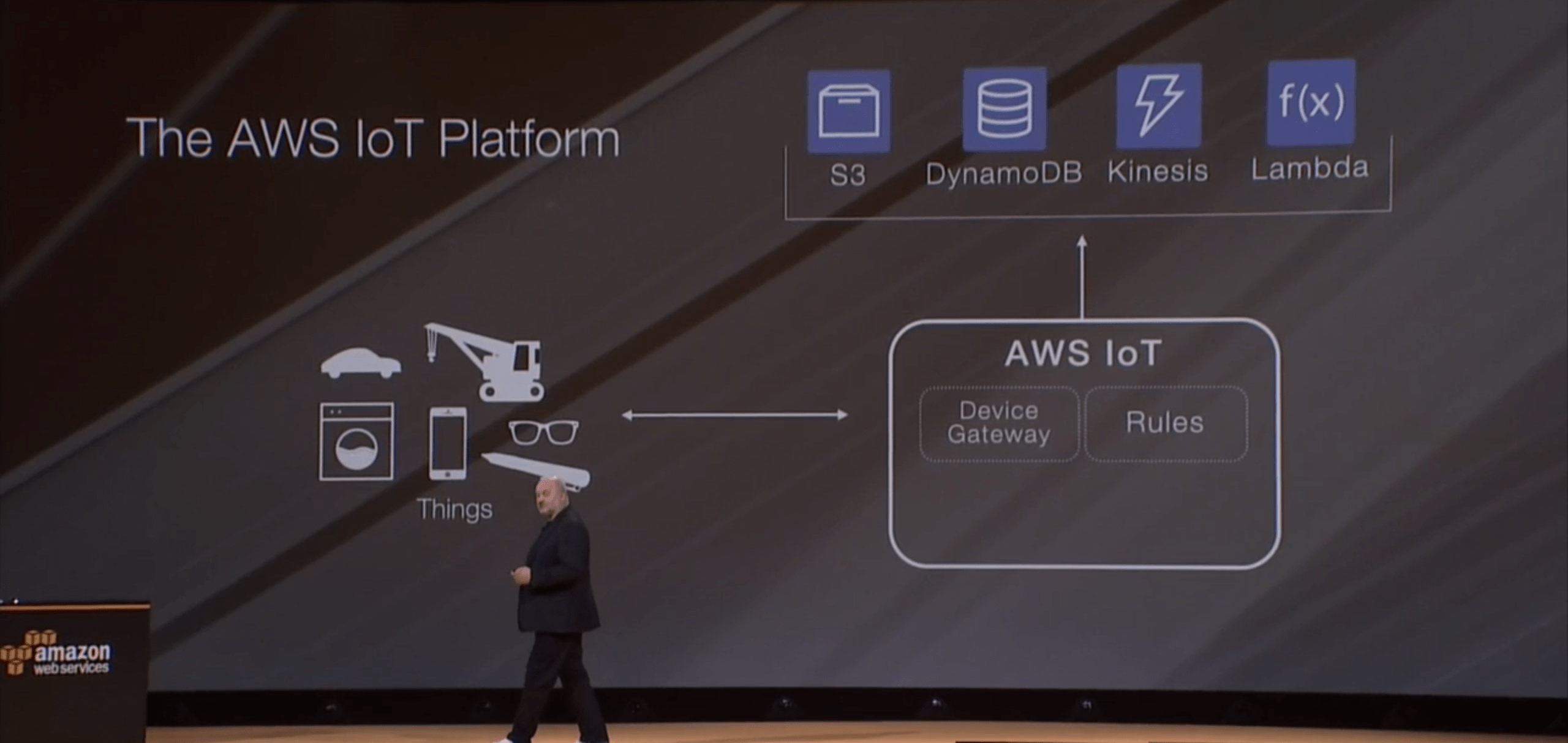 Amazon launches AWS IoT, a cloud service for Internet of Things data