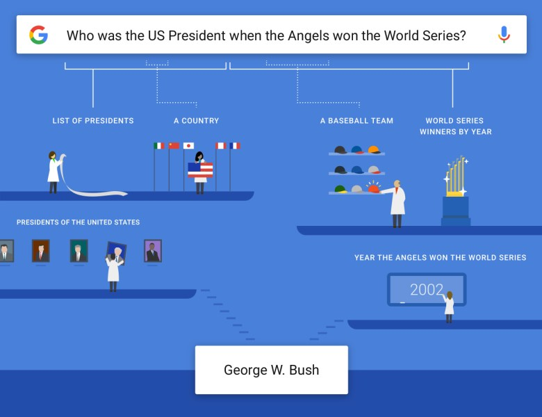 How the Google app understands complex questions