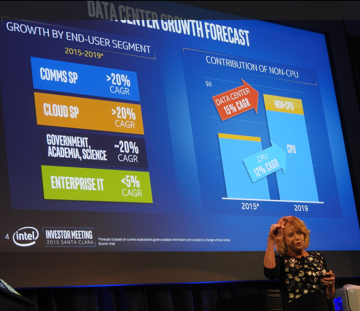 Intel projects data center revenue to grow 15 percent a year