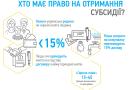 Доступно про тарифи та онлайн-калькулятор розрахунку субсидії