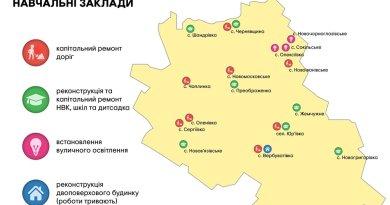 У Юр'ївському районі вперше за багато років капітально відремонтували дороги та навчальні заклади