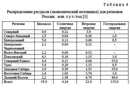 В таблице 4 представлена структура потребления топливно-энергетических ресурсов для производства продукции по