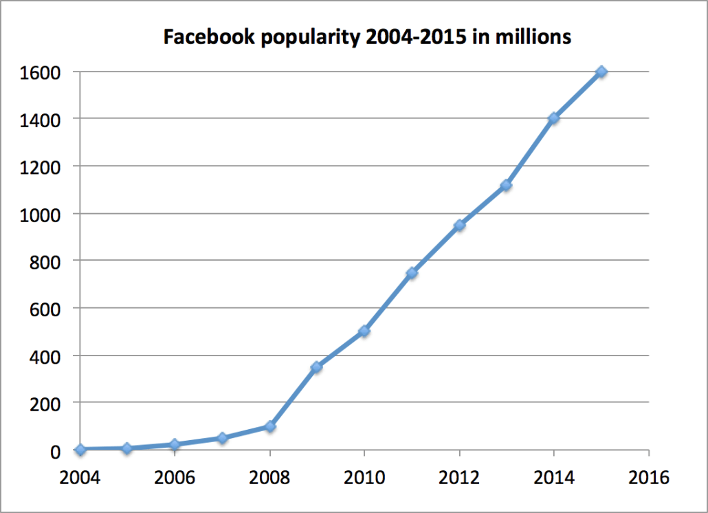facebook_popularity