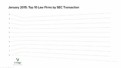 January 2015 Top Ten Law Firms