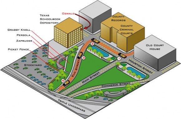 A visualização em 3D do Dealey Plaza.  Todo o seu desenho se baseia no número 3.