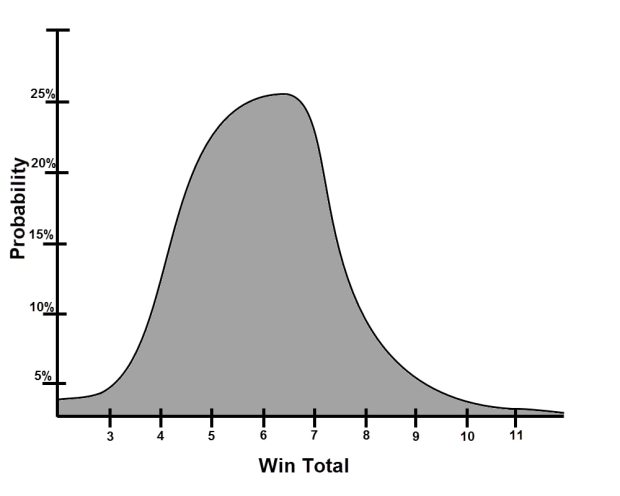 Win Probability Chart a