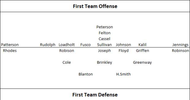 First Team O-D 7-25-2013