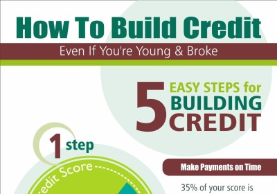 How Building Credit When You're Young Can Save You Thousands – Vintage Value Investing