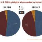 Musikreport von Nielsen/Billboard: Vinyl weiter auf dem Vormarsch