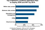 Top 5 network locations operators expect to deploy SDN and NFV by 2014