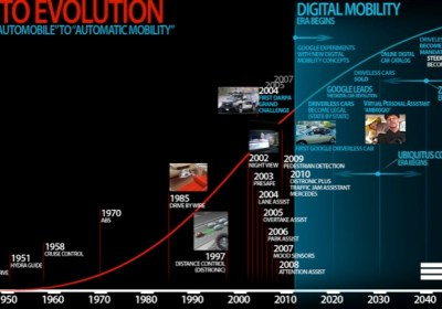 Graph showing evolution of the vehicle in the digital age.