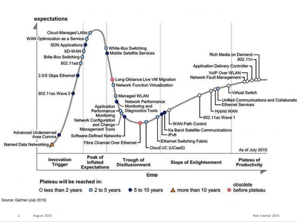 Expectations for various technologies.