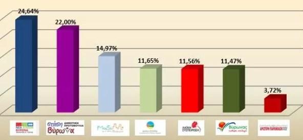 """Τα αποτελέσματα του Α"""" γύρου των Δημοτικών Εκλογών στο Δήμο Βύρωνα"""