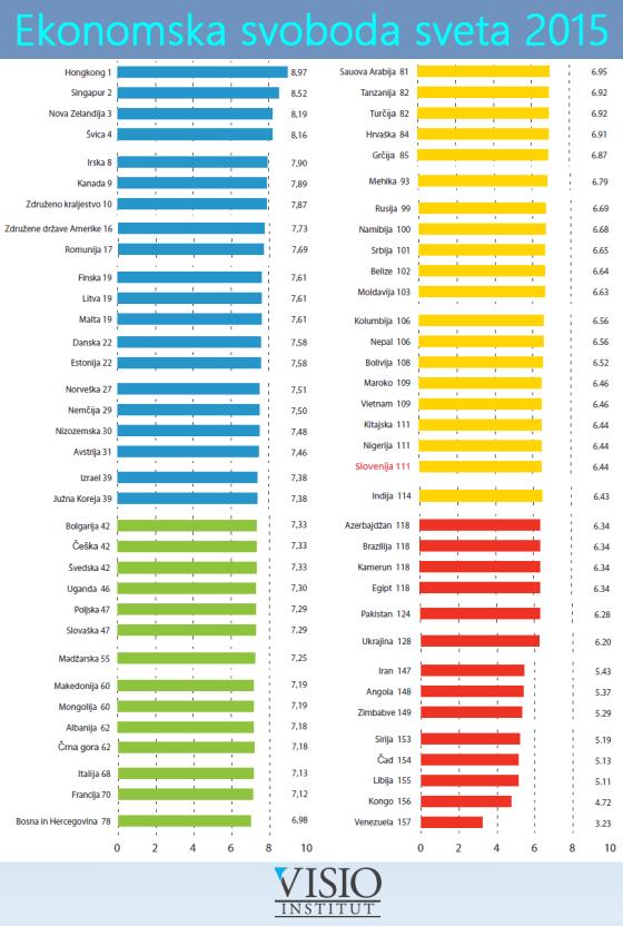 Ekonomska svoboda sveta 2015, lestvica