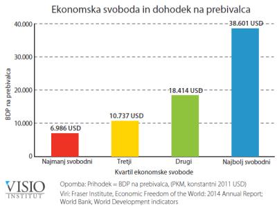 Ekonomska svoboda in dohodek na prebivalca