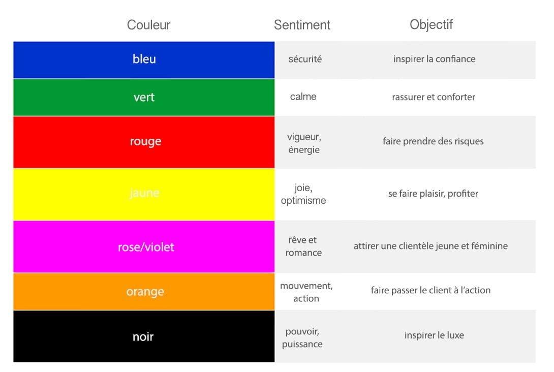 Comment les couleurs influencent les consommateurs la newsroom de publicis media - Couleur chaude et couleur froide ...