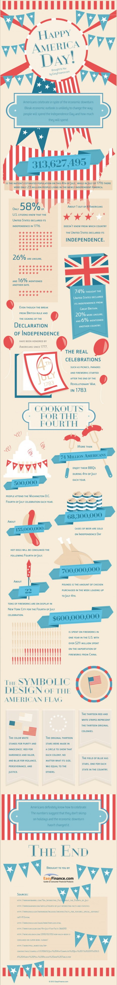 4th of July infographic