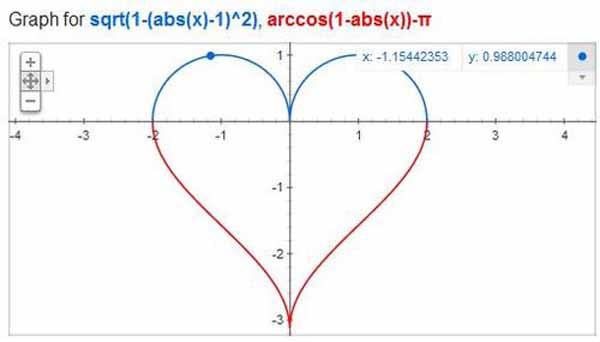 http://i2.wp.com/vividtimes.com/wp-content/uploads/2013/02/love-graph.jpg?fit=600%2C342