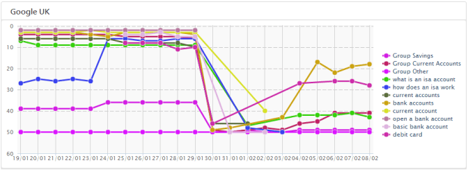 Halifax Rankings Keyword Group Halifax Bank Google Penalty Lifted (?)