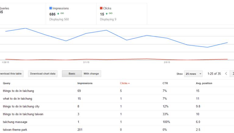single blog post google webmaster tools Adding sub directories to Google Webmaster Tools