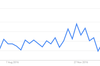The Growth of Featured Snippets (2016 – 2017)