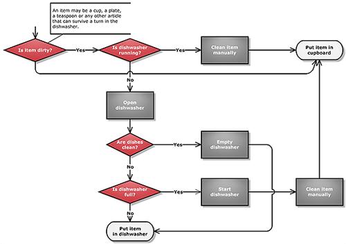 Dishwasher decision diagram