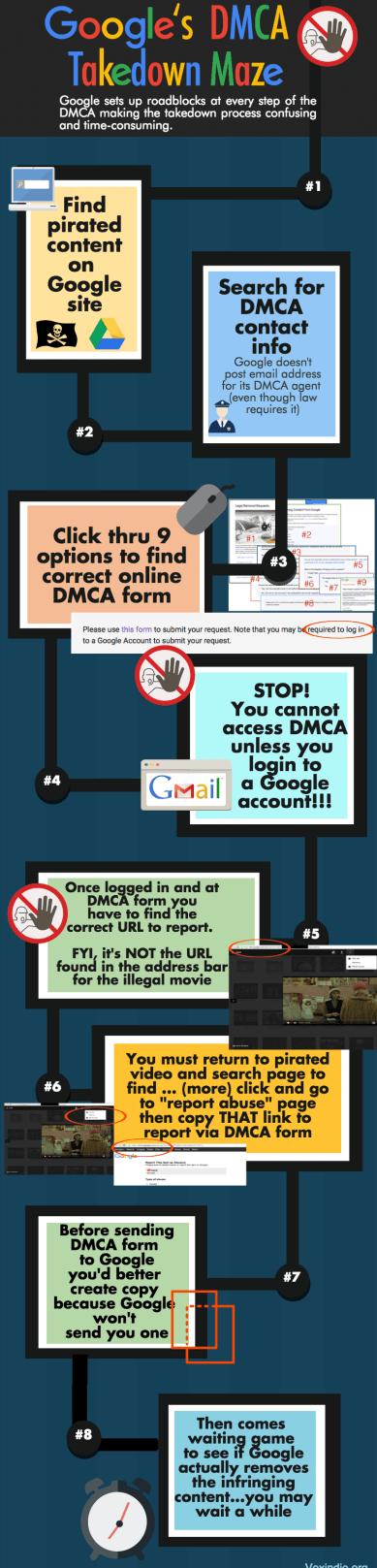 Google DMCA Takedown Maze
