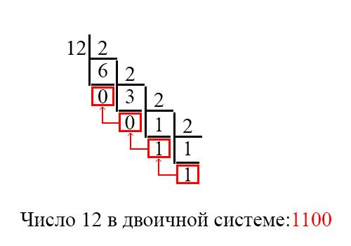Двоичная система счисления: как переводить, как реализовать на C и C# - vscode.ru