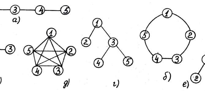 Структурно-топологические характеристики систем
