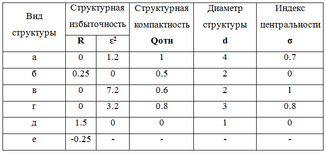 Структурно-топологические характеристики систем - vscode.ru