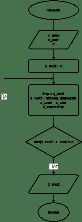 Блок-схема алгоритма метода хорд