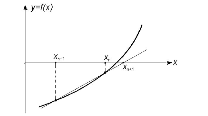 Метод хорд. Геометрическое изображение