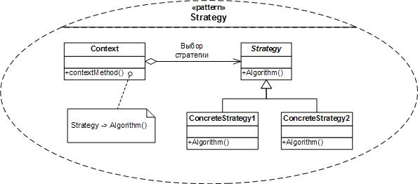 Классовая диаграмма для шаблона проектирования Стратегия в нотации UML
