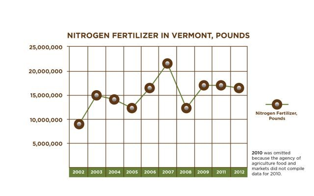 Pounds of nitrogen fertilizer used in Vermont