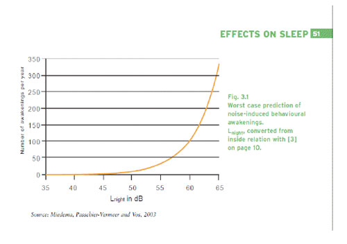 "The above figure is taken directly from the World Health Organization's Report on ""Night Noise Guidelines"" available for free from the World Health Organization web site."